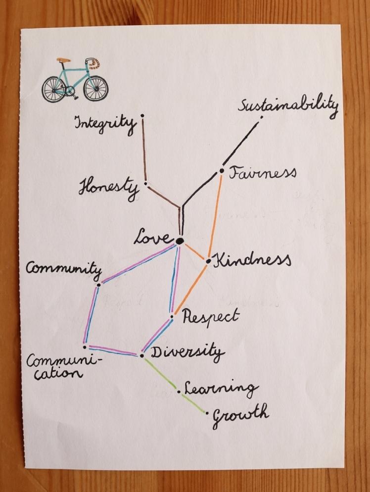 Lisette's Tube Map